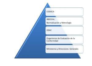 Estructura del SIDOCAL