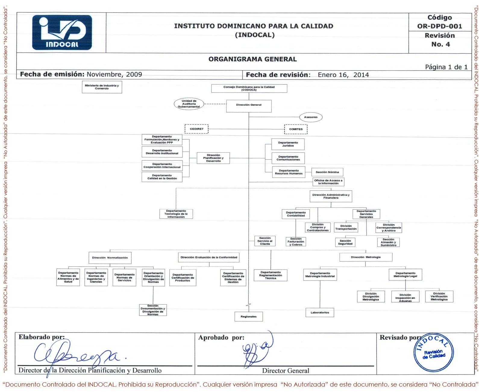 Organigrama Indocal